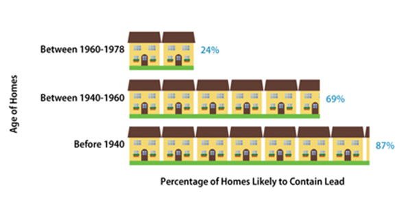 Lead paint and age of home